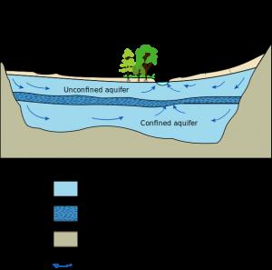 15 aquifer