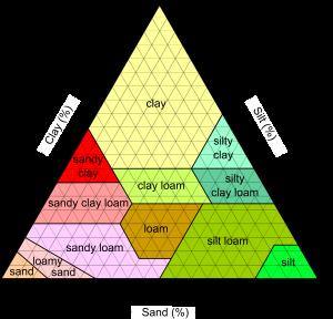 SoilTexture_USDA